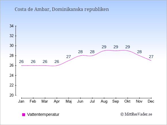 Vattentemperatur i Costa de Ambar Badtemperatur: Januari 26. Februari 26. Mars 26. April 26. Maj 27. Juni 28. Juli 28. Augusti 29. September 29. Oktober 29. November 28. December 27.