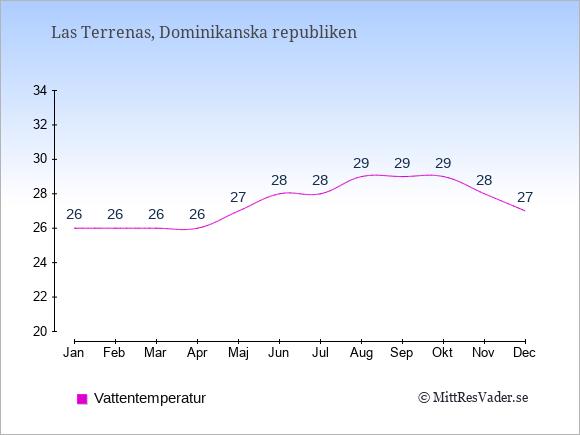 Vattentemperatur i Las Terrenas Badtemperatur: Januari 26. Februari 26. Mars 26. April 26. Maj 27. Juni 28. Juli 28. Augusti 29. September 29. Oktober 29. November 28. December 27.