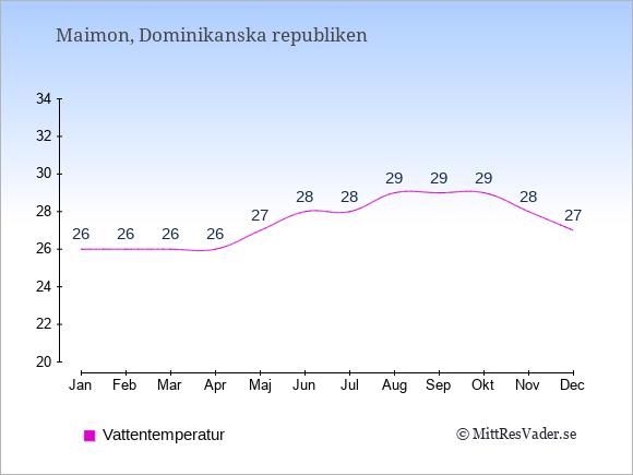 Vattentemperatur i Maimon Badtemperatur: Januari 26. Februari 26. Mars 26. April 26. Maj 27. Juni 28. Juli 28. Augusti 29. September 29. Oktober 29. November 28. December 27.