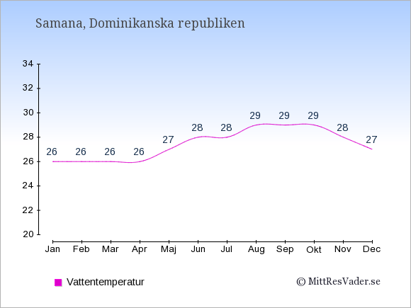 Vattentemperatur i Samana Badtemperatur: Januari 26. Februari 26. Mars 26. April 26. Maj 27. Juni 28. Juli 28. Augusti 29. September 29. Oktober 29. November 28. December 27.