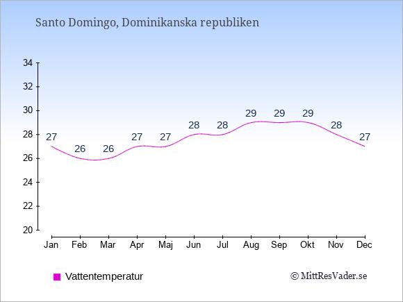 Vattentemperatur i Dominikanska republiken Badtemperatur: Januari 27. Februari 26. Mars 26. April 27. Maj 27. Juni 28. Juli 28. Augusti 29. September 29. Oktober 29. November 28. December 27.