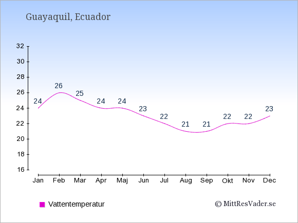 Vattentemperatur i Guayaquil Badtemperatur: Januari 24. Februari 26. Mars 25. April 24. Maj 24. Juni 23. Juli 22. Augusti 21. September 21. Oktober 22. November 22. December 23.