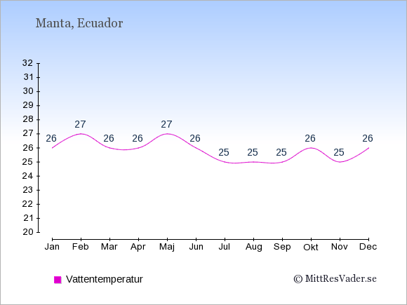 Vattentemperatur i Manta Badtemperatur: Januari 26. Februari 27. Mars 26. April 26. Maj 27. Juni 26. Juli 25. Augusti 25. September 25. Oktober 26. November 25. December 26.