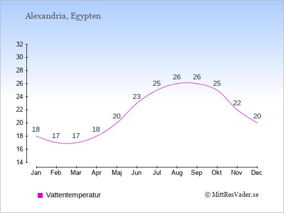 Vattentemperatur i Alexandria Badtemperatur: Januari 18. Februari 17. Mars 17. April 18. Maj 20. Juni 23. Juli 25. Augusti 26. September 26. Oktober 25. November 22. December 20.