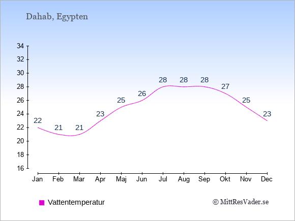 Vattentemperatur i Dahab Badtemperatur: Januari 22. Februari 21. Mars 21. April 23. Maj 25. Juni 26. Juli 28. Augusti 28. September 28. Oktober 27. November 25. December 23.