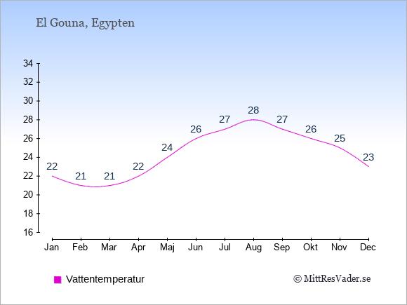 Vattentemperatur i El Gouna Badtemperatur: Januari 22. Februari 21. Mars 21. April 22. Maj 24. Juni 26. Juli 27. Augusti 28. September 27. Oktober 26. November 25. December 23.