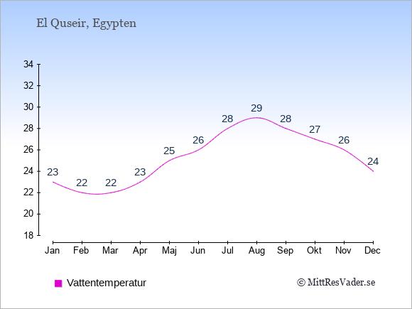 Vattentemperatur i El Quseir Badtemperatur: Januari 23. Februari 22. Mars 22. April 23. Maj 25. Juni 26. Juli 28. Augusti 29. September 28. Oktober 27. November 26. December 24.