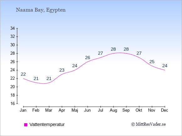 Vattentemperatur i Naama Bay Badtemperatur: Januari 22. Februari 21. Mars 21. April 23. Maj 24. Juni 26. Juli 27. Augusti 28. September 28. Oktober 27. November 25. December 24.