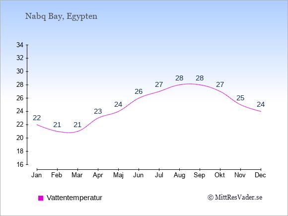 Vattentemperatur i Nabq Bay Badtemperatur: Januari 22. Februari 21. Mars 21. April 23. Maj 24. Juni 26. Juli 27. Augusti 28. September 28. Oktober 27. November 25. December 24.