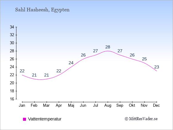 Vattentemperatur i Sahl Hasheesh Badtemperatur: Januari 22. Februari 21. Mars 21. April 22. Maj 24. Juni 26. Juli 27. Augusti 28. September 27. Oktober 26. November 25. December 23.