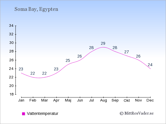 Vattentemperatur i Soma Bay Badtemperatur: Januari 23. Februari 22. Mars 22. April 23. Maj 25. Juni 26. Juli 28. Augusti 29. September 28. Oktober 27. November 26. December 24.