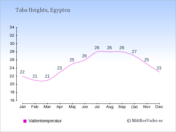 Vattentemperatur i Taba Heights Badtemperatur: Januari 22. Februari 21. Mars 21. April 23. Maj 25. Juni 26. Juli 28. Augusti 28. September 28. Oktober 27. November 25. December 23.