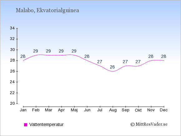 Vattentemperatur i Malabo Badtemperatur: Januari 28. Februari 29. Mars 29. April 29. Maj 29. Juni 28. Juli 27. Augusti 26. September 27. Oktober 27. November 28. December 28.