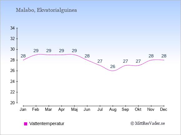 Vattentemperatur i  Ekvatorialguinea. Badvattentemperatur.