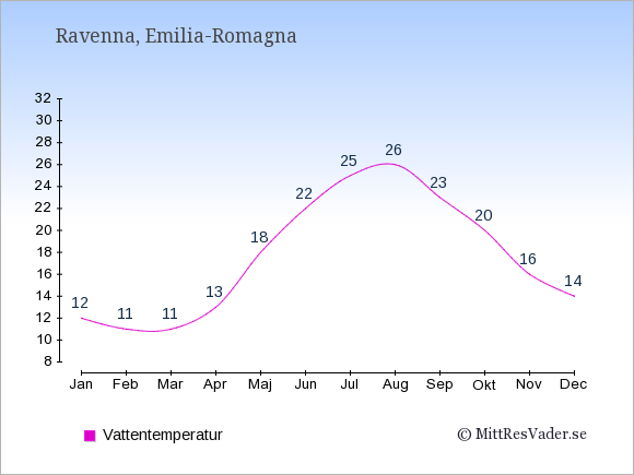 Vattentemperatur i Ravenna Badtemperatur: Januari 12. Februari 11. Mars 11. April 13. Maj 18. Juni 22. Juli 25. Augusti 26. September 23. Oktober 20. November 16. December 14.