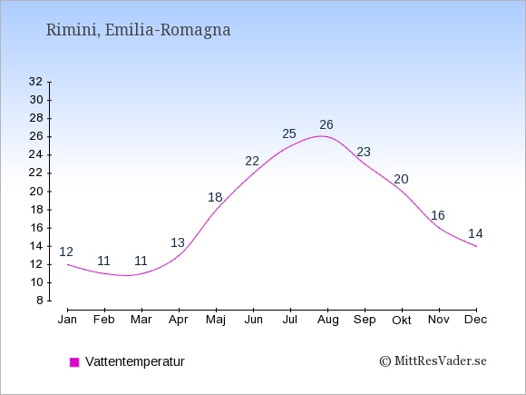 Vattentemperatur i Rimini Badtemperatur: Januari 12. Februari 11. Mars 11. April 13. Maj 18. Juni 22. Juli 25. Augusti 26. September 23. Oktober 20. November 16. December 14.
