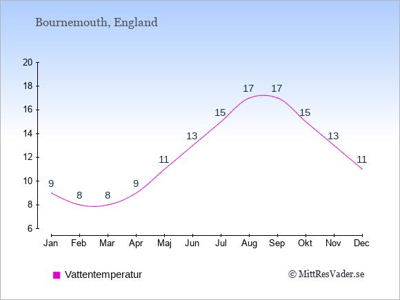 Vattentemperatur i Bournemouth Badtemperatur: Januari 9. Februari 8. Mars 8. April 9. Maj 11. Juni 13. Juli 15. Augusti 17. September 17. Oktober 15. November 13. December 11.