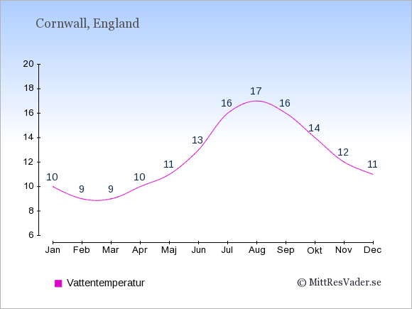 Vattentemperatur i  Cornwall. Badvattentemperatur.