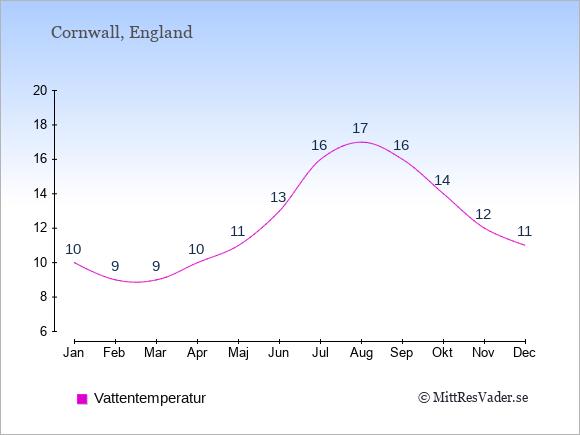 Vattentemperatur i Cornwall Badtemperatur: Januari 10. Februari 9. Mars 9. April 10. Maj 11. Juni 13. Juli 16. Augusti 17. September 16. Oktober 14. November 12. December 11.