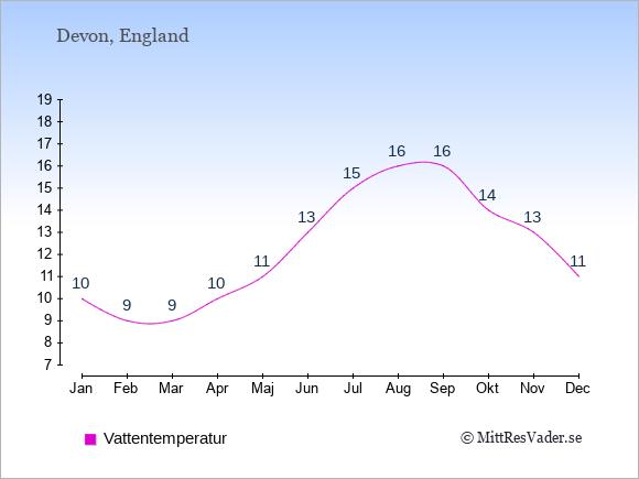 Vattentemperatur i Devon Badtemperatur: Januari 10. Februari 9. Mars 9. April 10. Maj 11. Juni 13. Juli 15. Augusti 16. September 16. Oktober 14. November 13. December 11.