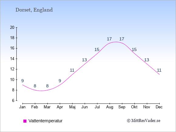 Vattentemperatur i Dorset Badtemperatur: Januari 9. Februari 8. Mars 8. April 9. Maj 11. Juni 13. Juli 15. Augusti 17. September 17. Oktober 15. November 13. December 11.