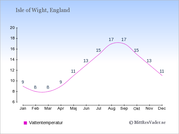Vattentemperatur på Isle of Wight Badtemperatur: Januari 9. Februari 8. Mars 8. April 9. Maj 11. Juni 13. Juli 15. Augusti 17. September 17. Oktober 15. November 13. December 11.