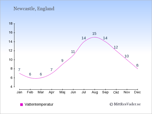Vattentemperatur i Newcastle Badtemperatur: Januari 7. Februari 6. Mars 6. April 7. Maj 9. Juni 11. Juli 14. Augusti 15. September 14. Oktober 12. November 10. December 8.