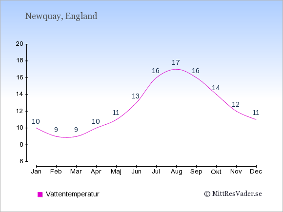 Vattentemperatur i Newquay Badtemperatur: Januari 10. Februari 9. Mars 9. April 10. Maj 11. Juni 13. Juli 16. Augusti 17. September 16. Oktober 14. November 12. December 11.