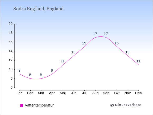 Vattentemperatur i Södra England Badtemperatur: Januari 9. Februari 8. Mars 8. April 9. Maj 11. Juni 13. Juli 15. Augusti 17. September 17. Oktober 15. November 13. December 11.