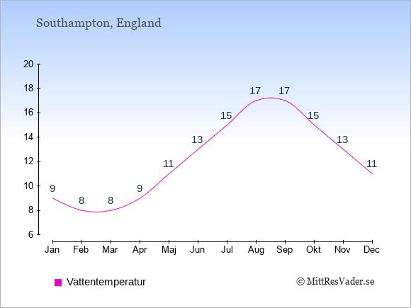 Vattentemperatur i Southampton Badtemperatur: Januari 9. Februari 8. Mars 8. April 9. Maj 11. Juni 13. Juli 15. Augusti 17. September 17. Oktober 15. November 13. December 11.