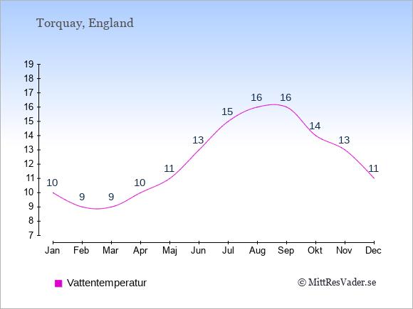 Vattentemperatur i  Torquay. Badvattentemperatur.