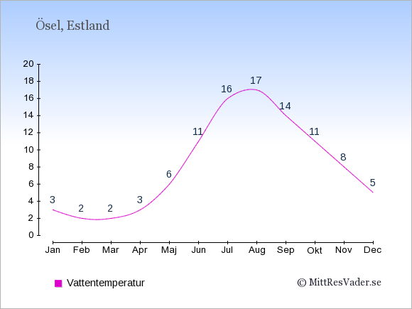 Vattentemperatur på Ösel Badtemperatur: Januari 3. Februari 2. Mars 2. April 3. Maj 6. Juni 11. Juli 16. Augusti 17. September 14. Oktober 11. November 8. December 5.