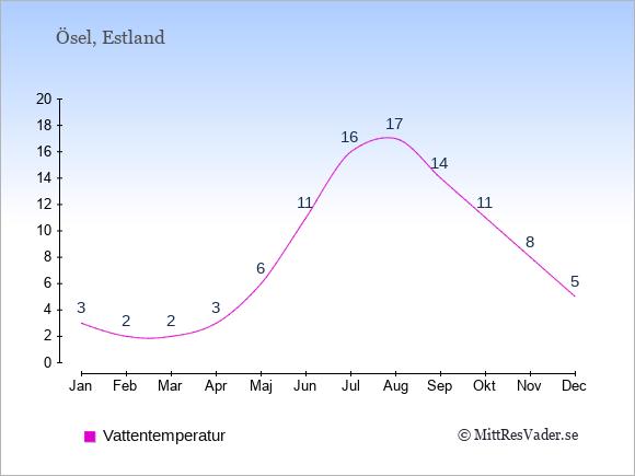 Vattentemperatur på Ösel Badtemperatur: Januari 3. Februari 2. Mars 2. April 3. Maj 6. Juni 11. Juli 16. Augusti 17. September 14. Oktober 11. November 8. December 5.
