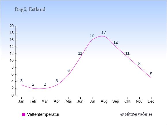 Vattentemperatur på Dagö Badtemperatur: Januari 3. Februari 2. Mars 2. April 3. Maj 6. Juni 11. Juli 16. Augusti 17. September 14. Oktober 11. November 8. December 5.