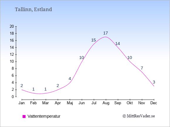 Vattentemperatur i  Estland. Badvattentemperatur.