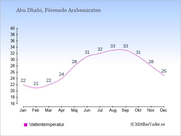 Vattentemperatur i  Förenade Arabemiraten. Badvattentemperatur.