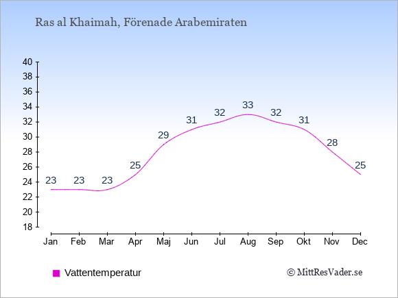 Vattentemperatur i  Ras al Khaimah. Badvattentemperatur.
