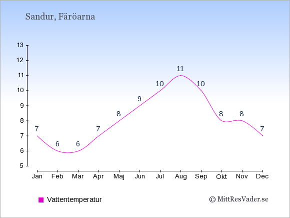 Vattentemperatur i Sandur Badtemperatur: Januari 7. Februari 6. Mars 6. April 7. Maj 8. Juni 9. Juli 10. Augusti 11. September 10. Oktober 8. November 8. December 7.