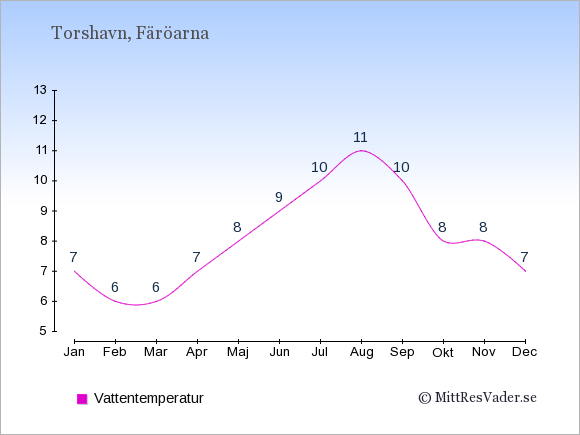 Vattentemperatur i Torshavn Badtemperatur: Januari 7. Februari 6. Mars 6. April 7. Maj 8. Juni 9. Juli 10. Augusti 11. September 10. Oktober 8. November 8. December 7.