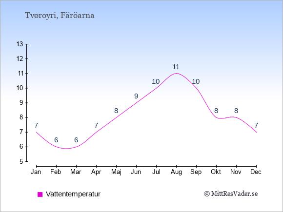 Vattentemperatur i Tvøroyri Badtemperatur: Januari 7. Februari 6. Mars 6. April 7. Maj 8. Juni 9. Juli 10. Augusti 11. September 10. Oktober 8. November 8. December 7.