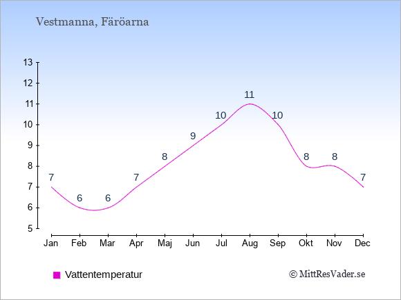 Vattentemperatur i Vestmanna Badtemperatur: Januari 7. Februari 6. Mars 6. April 7. Maj 8. Juni 9. Juli 10. Augusti 11. September 10. Oktober 8. November 8. December 7.