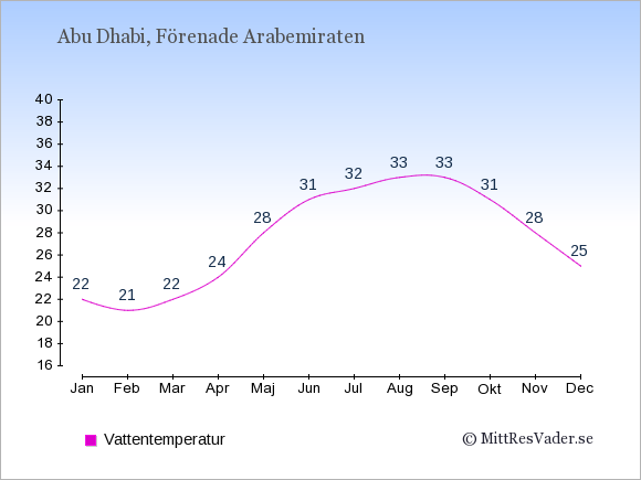 Vattentemperatur i Abu Dhabi Badtemperatur: Januari 22. Februari 21. Mars 22. April 24. Maj 28. Juni 31. Juli 32. Augusti 33. September 33. Oktober 31. November 28. December 25.