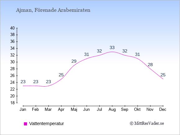 Vattentemperatur i Ajman Badtemperatur: Januari 23. Februari 23. Mars 23. April 25. Maj 29. Juni 31. Juli 32. Augusti 33. September 32. Oktober 31. November 28. December 25.