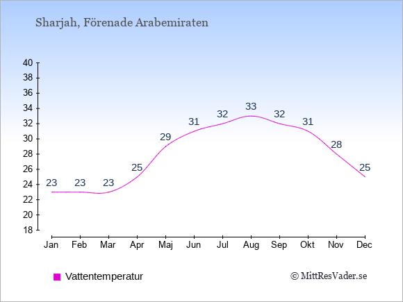 Vattentemperatur i Sharjah Badtemperatur: Januari 23. Februari 23. Mars 23. April 25. Maj 29. Juni 31. Juli 32. Augusti 33. September 32. Oktober 31. November 28. December 25.