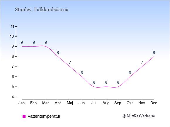 Vattentemperatur på Falklandsöarna Badtemperatur: Januari 9. Februari 9. Mars 9. April 8. Maj 7. Juni 6. Juli 5. Augusti 5. September 5. Oktober 6. November 7. December 8.