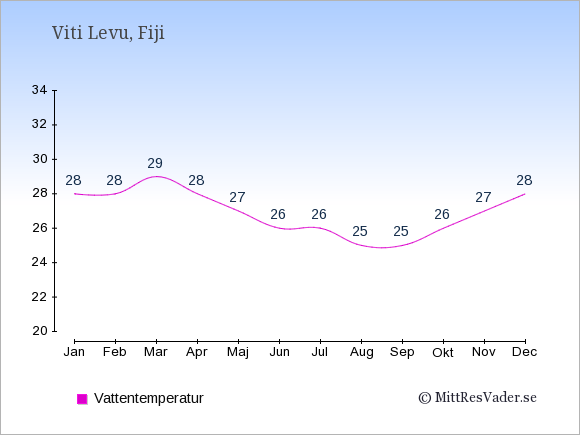 Vattentemperatur på Viti Levu Badtemperatur: Januari 28. Februari 28. Mars 29. April 28. Maj 27. Juni 26. Juli 26. Augusti 25. September 25. Oktober 26. November 27. December 28.
