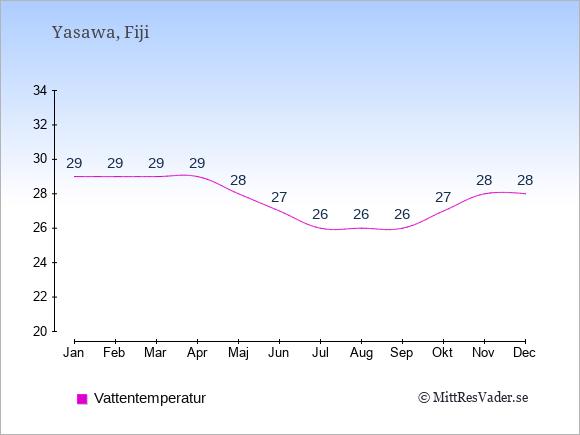 Vattentemperatur på Yasawa Badtemperatur: Januari 29. Februari 29. Mars 29. April 29. Maj 28. Juni 27. Juli 26. Augusti 26. September 26. Oktober 27. November 28. December 28.