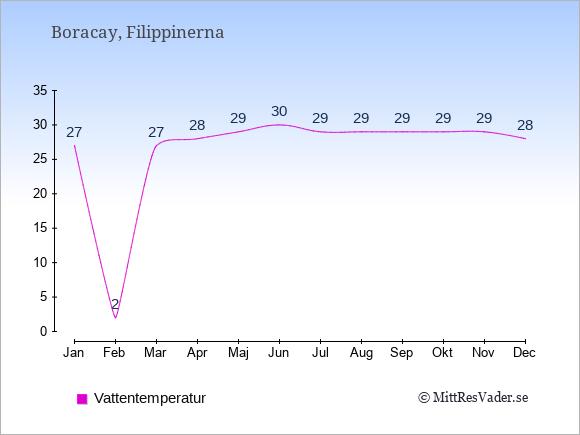 Vattentemperatur på Boracay Badtemperatur: Januari 27. Februari 2. Mars 27. April 28. Maj 29. Juni 30. Juli 29. Augusti 29. September 29. Oktober 29. November 29. December 28.