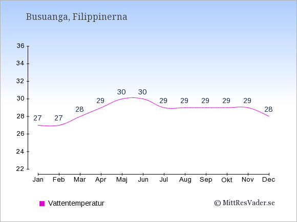 Vattentemperatur på Busuanga Badtemperatur: Januari 27. Februari 27. Mars 28. April 29. Maj 30. Juni 30. Juli 29. Augusti 29. September 29. Oktober 29. November 29. December 28.