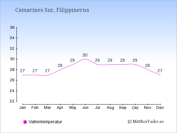 Vattentemperatur i  Camarines Sur. Badvattentemperatur.